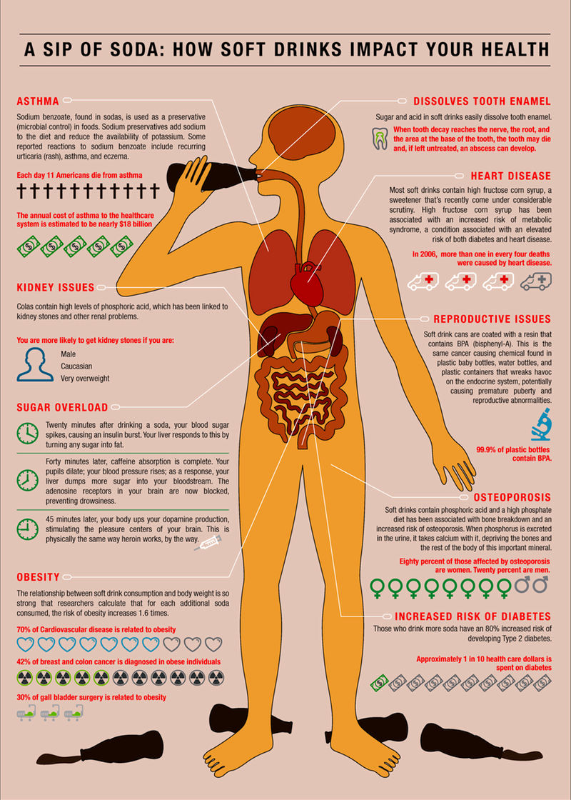 Are Soft Drinks Bad For Your Kidneys